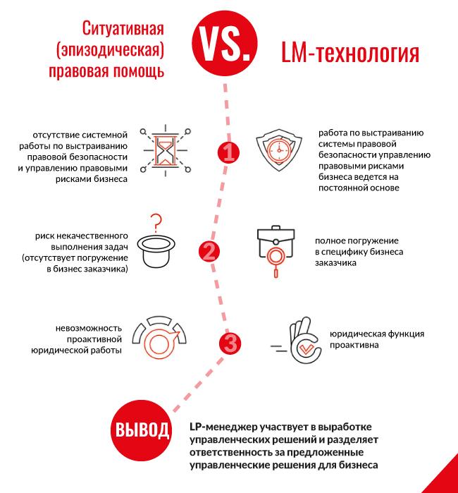 Ситуативная правовая помощь vs LM