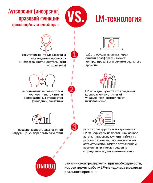 Аутсорсинг vs LM